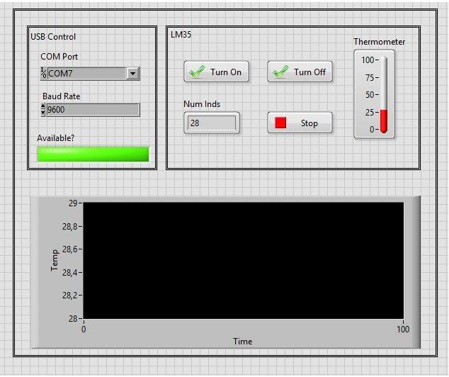 Lock In Amplifier - SR830 and SR810